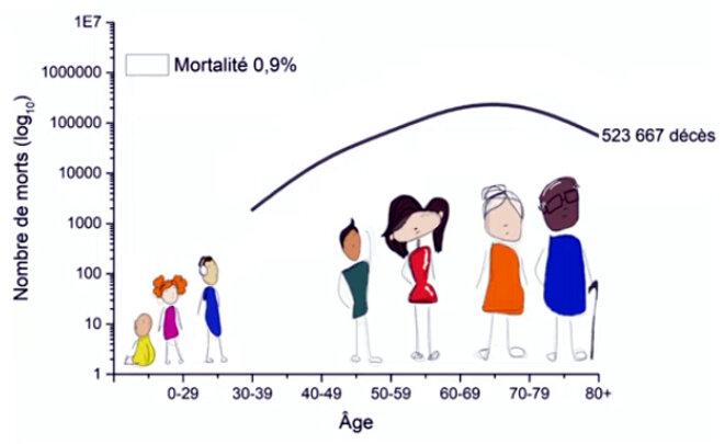 la mortalite selon l'âge - CNRS