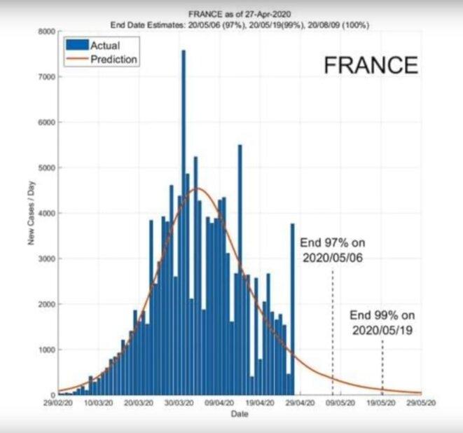 Suivi des cas nouveaux Covid-19 : La fin de l'épidémie en France se profile (Courbe orange extrapolée par institut singapourien)