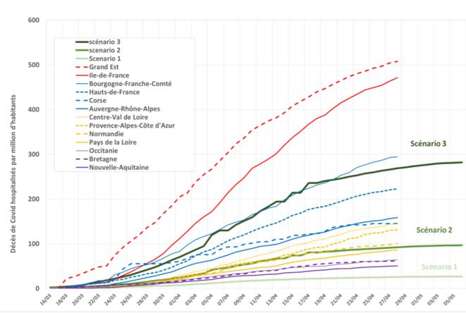 Scénarii de mortalité due au COVID 19 comparé à la réalité constatée