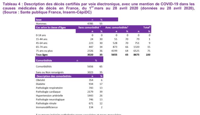 Point épidémio de Santé Publique France, 30 avril 2020