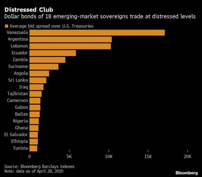 Les pays émergents endettés en dollars les plus fragiles. © Bloomberg