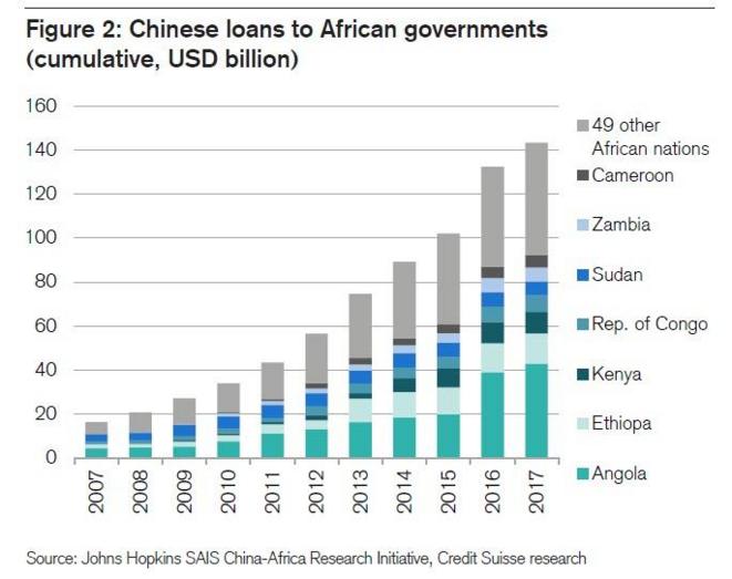 Les crédits chinois aux pays africains. © Johns Hopkins