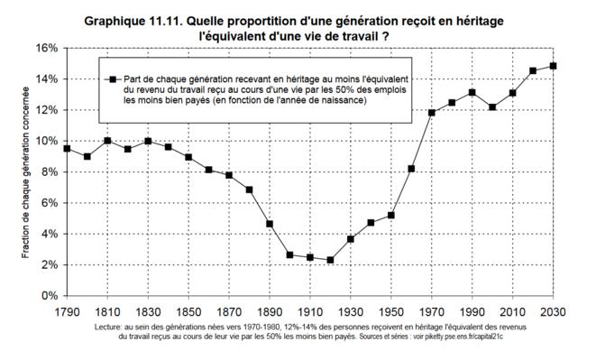 Quelle proportion d'une génération reçoit en héritage l'équivalent d'une vie de travail © T. Piketty, 2013