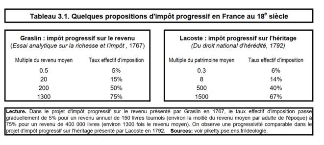 Quelques propositions d'impôt progressif en France au 18ème siècle © T. Piketty, 2019
