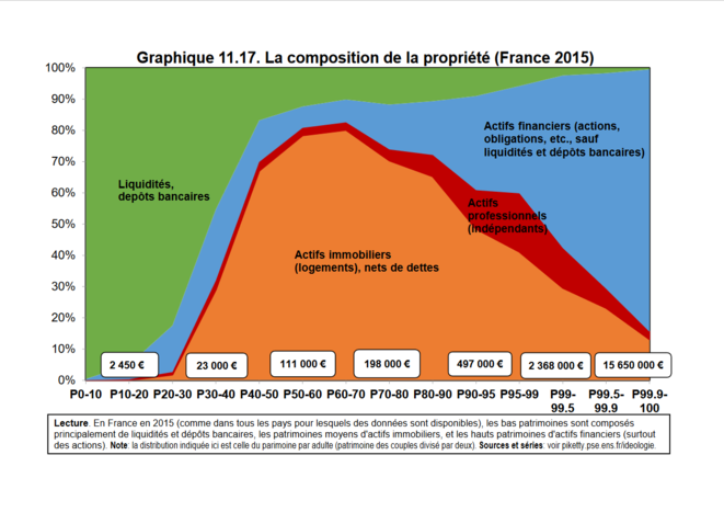 La composition de la propriété (France 2015) © T. Piketty, 2019