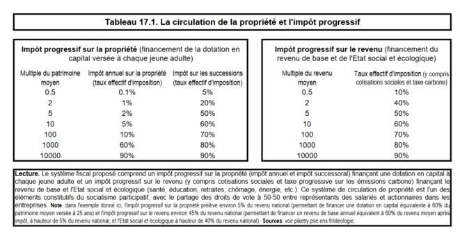 La circulation de la propriété et l'impôt progressif © T. Piketty, 2019