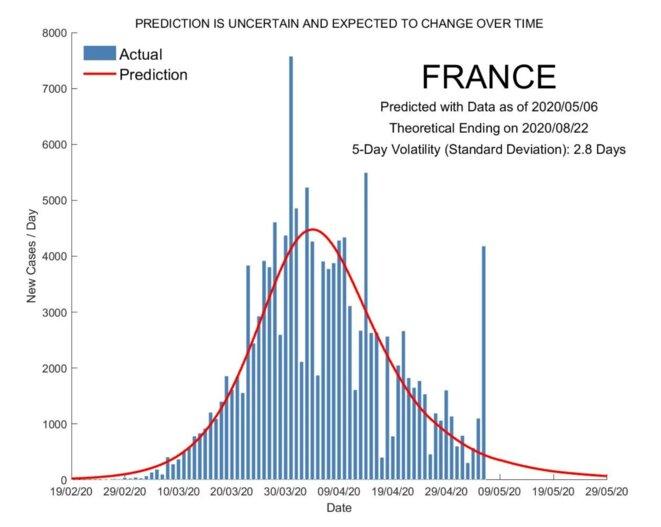 covid-evolution-france