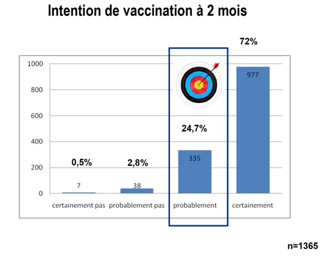 covid-vaccin-cible