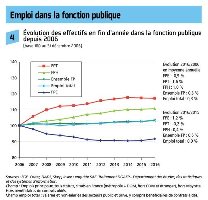 emploi-fonction-publique-1