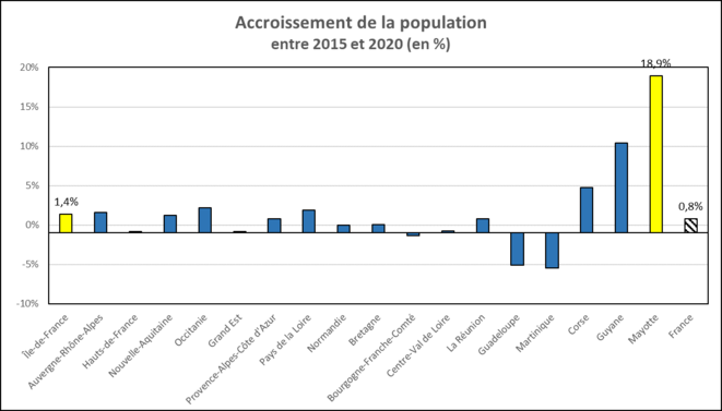 accroissement-population