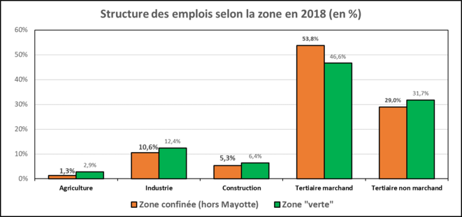 structure-emplois