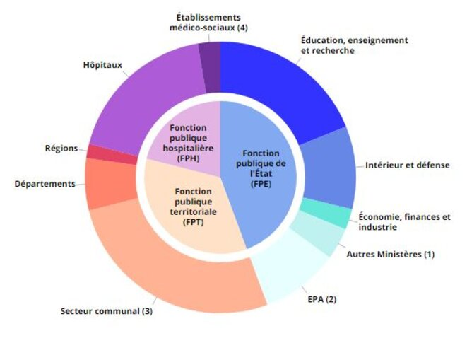Effectifs dans la fonction publique par versant et par ministère en 2018 © Insee