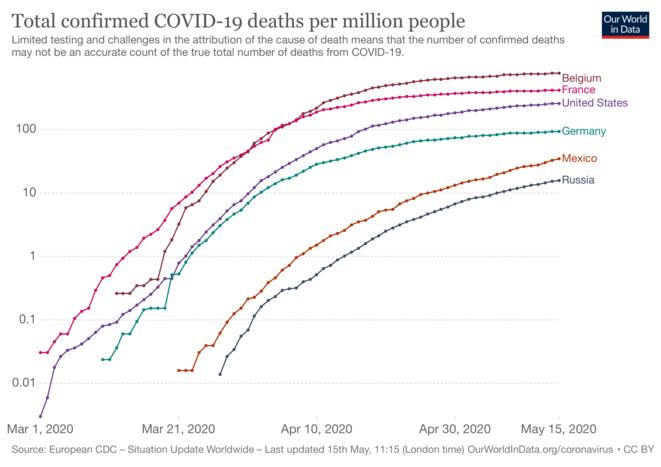 Nombre de décès du covid-19 pour quelques pays © Our world in data