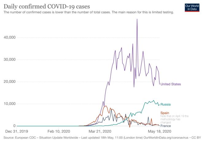 Nombre quotidien de cas de covid-19 confirmés pour quelques pays © Our world in data