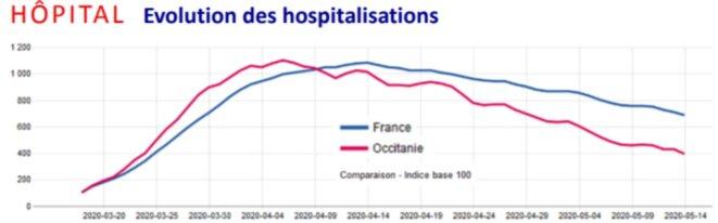 Figure 1 : évolution des hospitalisations pour COVID-19 en France d'après l'ARS Occitanie – Bulletin du 15 mai 2020 (https://www.occitanie.ars.sante.fr/system/files/2020-05/%40ARSOC_%23COVID-19_BulletinInfo66_20200515.pdf)