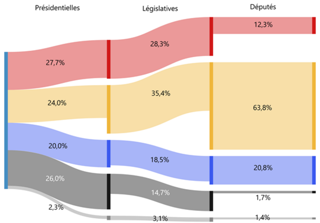 Lecture : partant de 27,7% des votes au premier tour des présidentielles, les partis de gauche ont obtenu 28,3% des votes aux législatives… mais seulement 12,3% des députés. A l'inverse, le parti présidentiel et ses alliés, malgré leurs 35,4% au premier tour des législatives ont obtenu plus de 63% des sièges à l'Assemblée.