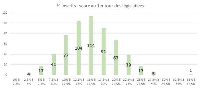 Lecture : 4 députés ont été élu aux législatives alors qu'ils n'ont réuni que 2,5% à 5% des inscrits derrière leur nom.
