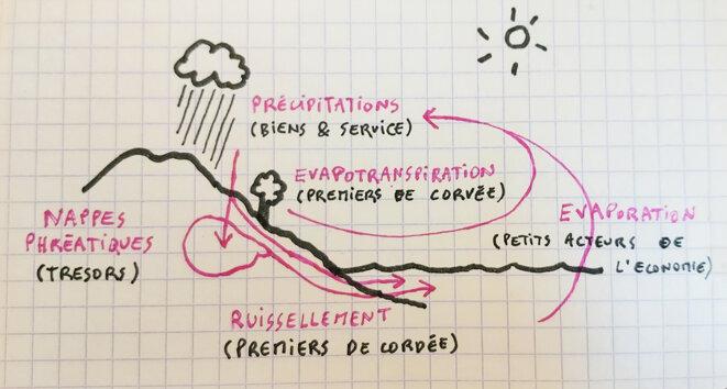"""Le Cycle naturel de l'économie tel que je l'ai exposé dans le chapitre 5 du projet que j'ai intitulé """"ok parlons dette"""" © Christophe Thollet"""