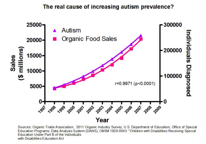 autisme-et-bio