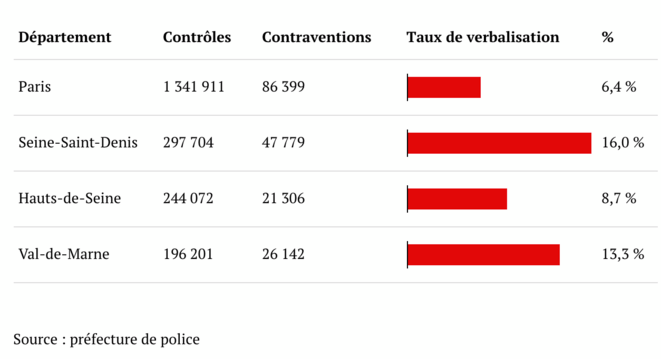 The number of police checks and fines handed out in the Paris region for breaching lockdown rules. © Mediapart