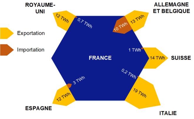 Carte représentative des exportations et importations d'électricité en 2019 © Valentin Bouvignies