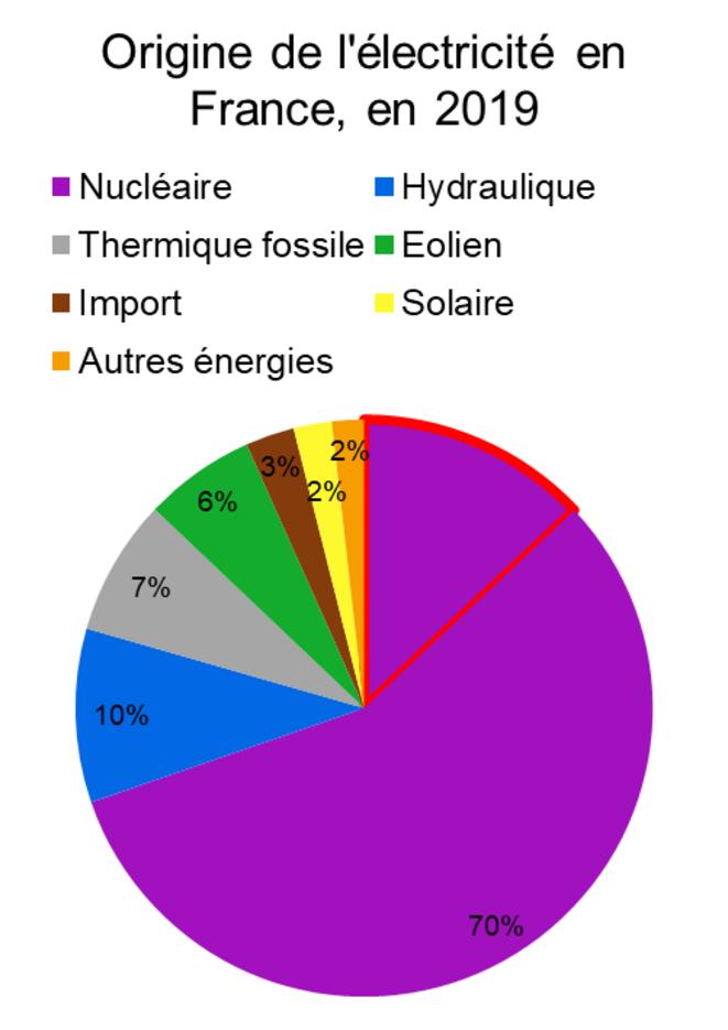 Origine de l'électricité en France, en 2019 © Valentin Bouvignies