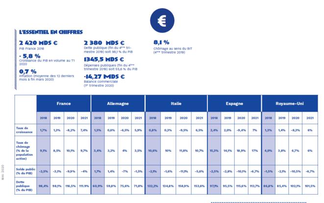 Données Commission Européenne