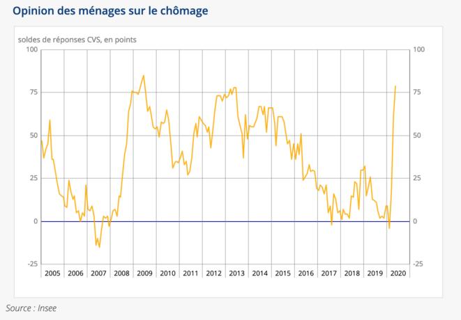 Solde des opinions négatives sur positives sur l'évolution         du chômage des ménages français. © Insee