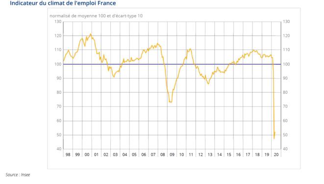 Climat de l'emploi en France. © Insee