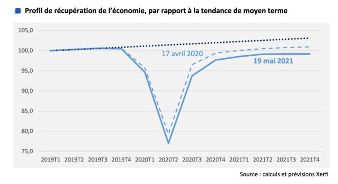 Évolution projetée du PIB par les économistes de Xerfi. ©         Xerfi