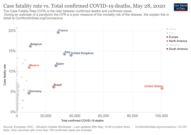 Source: European Centre for Disease Prevention and Control, https://ourworldindata.org/grapher/deaths-covid-19-vs-case-fatality-rate