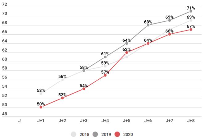 Évolution de la proportion de candidats ayant au moins une proposition sur la plateforme Parcoursup suivant les années, MESR © Ugo Thomas