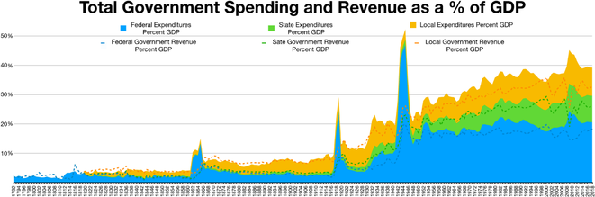 total-government-spending-and-revenue