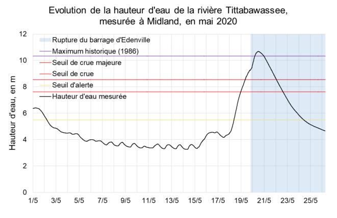 Évolution de la hauteur d'eau de la rivière Tittabawassee, mesurée à Midland, en mai 2020 © Valentin Bouvignies