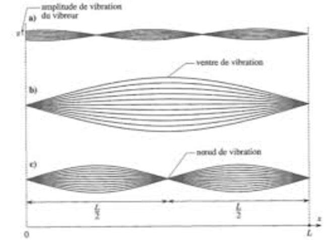 vibration-dune-corde