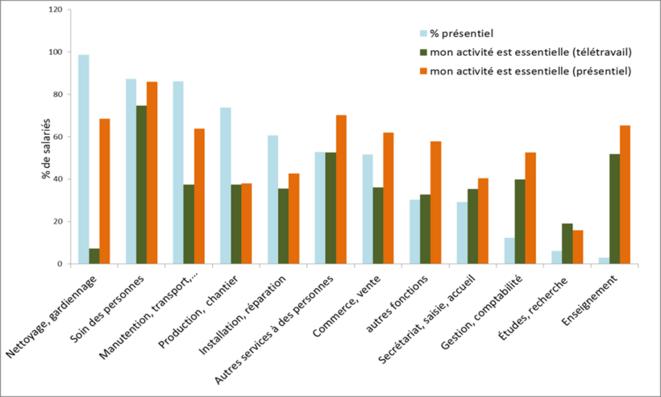 Graphique : Le travail plus souvent jugé « essentiel » dans les fonctions de nettoyage, de soin, de commerce et d'enseignement. Source: Ugict-CGT, Enquête Trepid, avril 2020 © Thomas Coutrot & Coralie Perez