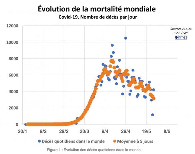 2volution de la mortalité mondiale © Irmes