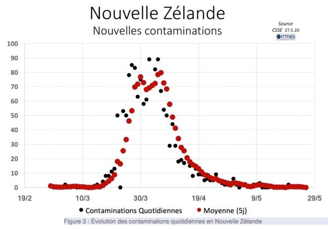 Nouvelle Zélande / Nouvelles contaminations © Irmes