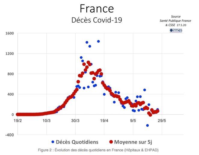 FRANCE / décès Covid-19 © Irmes
