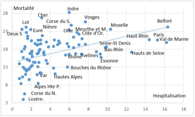 graphique-1-classement-des-departements