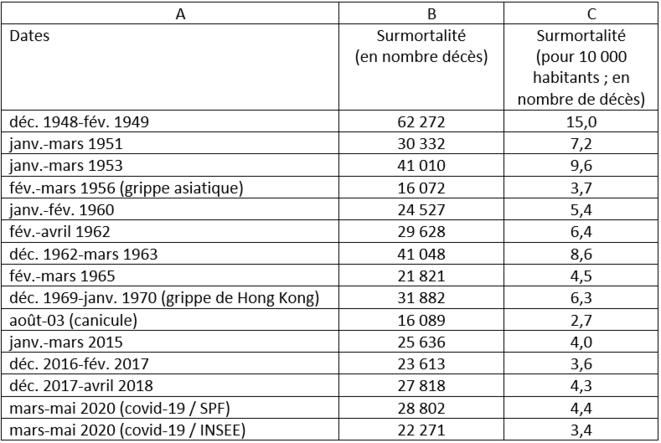 tableau-1-la-surmortalite-lors-des-principales-epidemies-depuis-1945-1