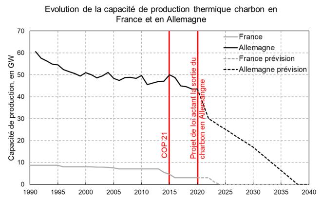 Évolution de la capacité de production thermique charbon en France et en Allemagne [3] [4] [9]. © Valentin Bouvignies