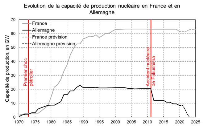 Évolution de la capacité de production nucléaire en France et en Allemagne [10]. © Valentin Bouvignies