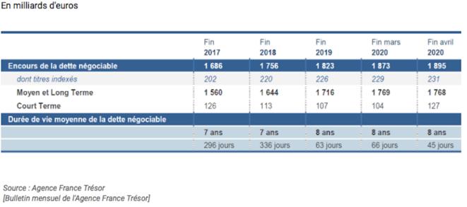 encours-dette-2020
