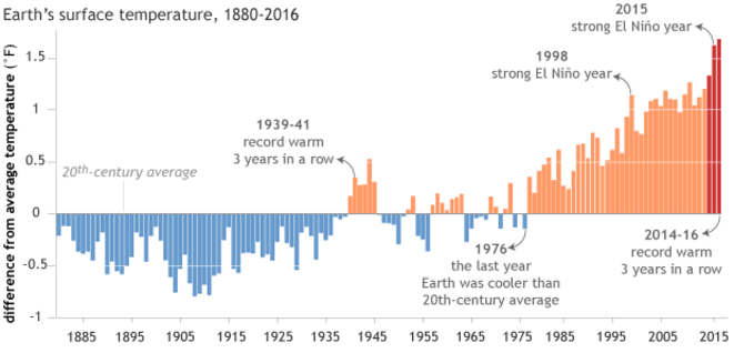 Source : https://www.climate.gov/news-features/blogs/beyond-data/how-unusual-2016s-record-temperature-three-peat-and-will-hot-streak