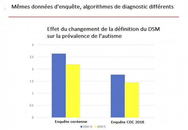 Figure 2 L'effet des changements dans la définition du DSM de la prévalence des troubles du spectre autistique. Sources : Kim et al. 2014 [7], Fombonne 2018 [6]. CDC = Centers for Disease Control and Prevention ; DSM = Diagnostic and Statistical Manual of Mental Disorders