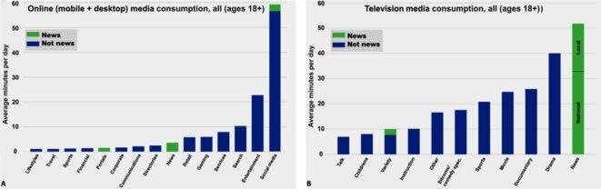 consommation-tv-par-categorie-demissions