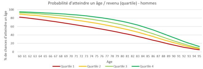 Lecture: parmi les hommes, les 25% les plus pauvres n'ont que 80% de chance d'atteindre l'âge de 62 ans. Les 25 % les plus aisés ont 94% de chance d'atteindre ce même âge. © H. Sabbah