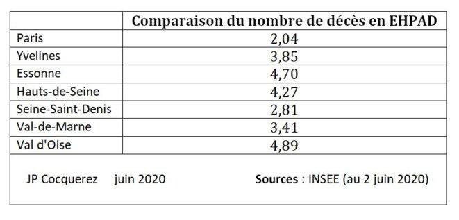 Tableau 3: Nombre de décès pour 10.000 habitants au 2 j © J.P. Cocquerez