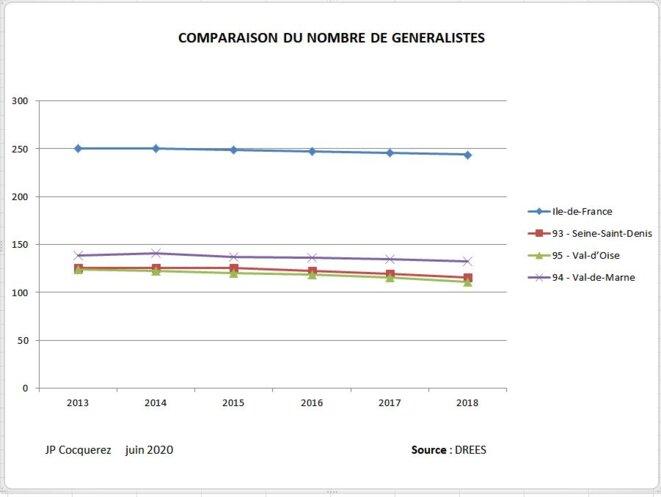 Figure 4: Nombre de généralistes pour 100. 000 habitants en IDF © J.P. Cocquerez
